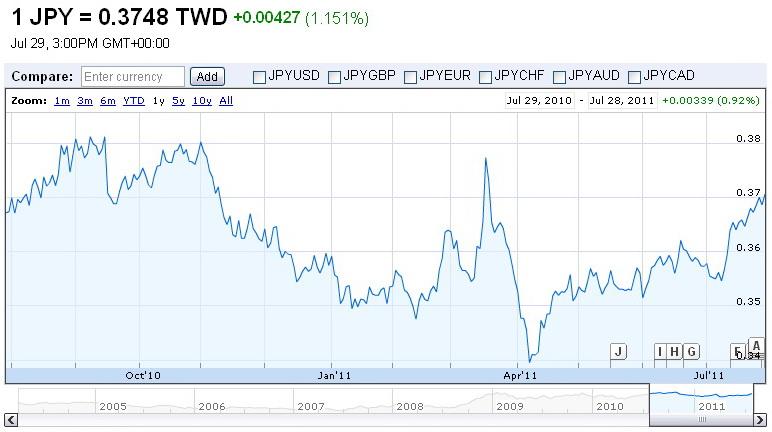 currency201107.jpg