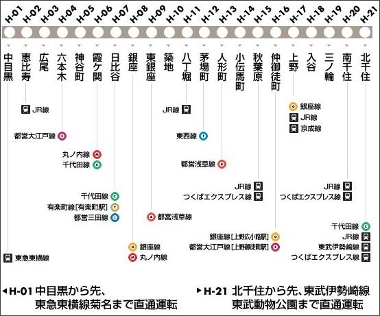 http://www.tokyometro.jp/rosen/number_hibiya.html